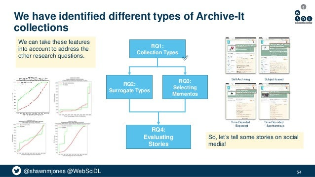 @shawnmjones @WebSciDL We have identified different types of Archive-It collections 54 RQ2: Surrogate Types RQ3: Selecting...