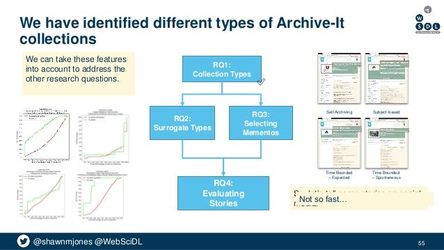 @shawnmjones @WebSciDL We have identified different types of Archive-It collections 55 RQ2: Surrogate Types RQ3: Selecting...