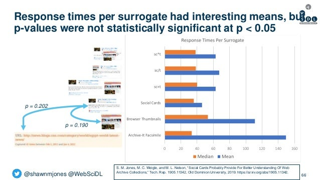 @shawnmjones @WebSciDL Response times per surrogate had interesting means, but p-values were not statistically significant...