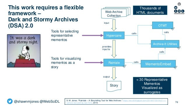 @shawnmjones @WebSciDL This work requires a flexible framework – Dark and Stormy Archives (DSA) 2.0 76 OTMT Hypercane Rain...