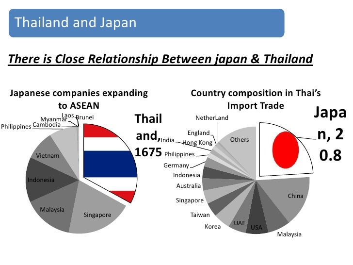 thailand and malaysia relationship