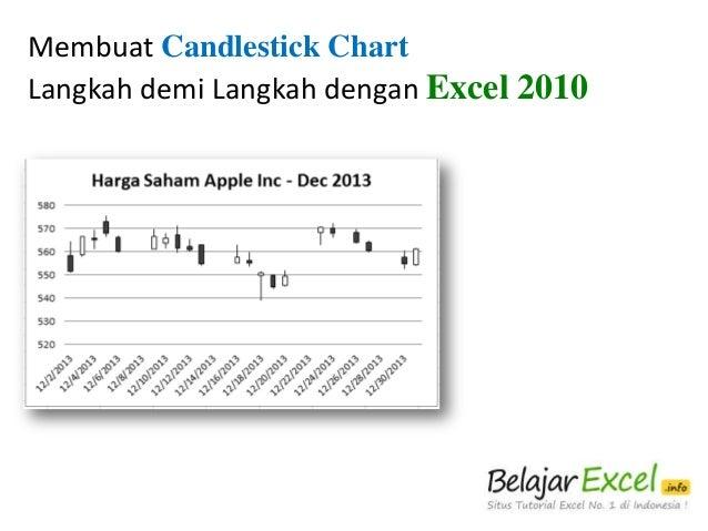 Membuat Candlestick Chart Langkah demi Langkah dengan Excel 2010