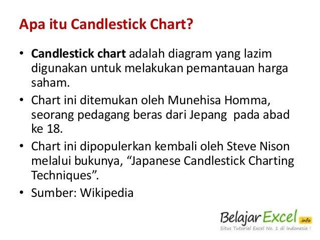 Cara membuat candlestick chart di excel 2010 membuat candlestick chart langkah demi langkah dengan excel 2010 2 ccuart Choice Image
