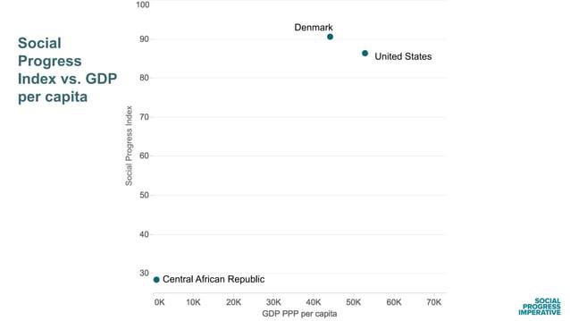 Social Progress Index vs. GDP per capita Denmark Central African Republic United States