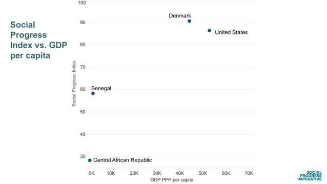 United States Social Progress Index vs. GDP per capita Denmark Central African Republic Senegal