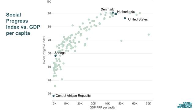 United States Social Progress Index vs. GDP per capita Netherlands Denmark Central African Republic Senegal