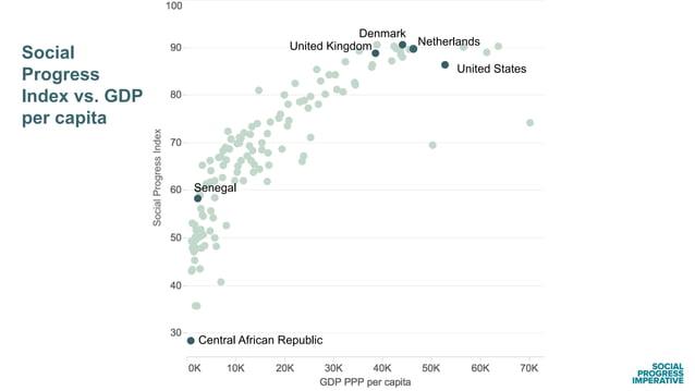 United States Social Progress Index vs. GDP per capita NetherlandsUnited Kingdom Denmark Central African Republic Senegal