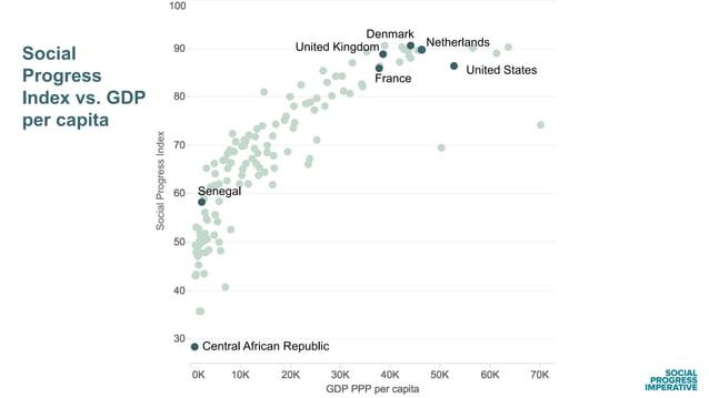 United States Social Progress Index vs. GDP per capita Netherlands France United Kingdom Denmark Central African Republic ...