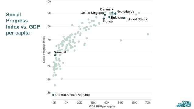 United States Social Progress Index vs. GDP per capita Netherlands Belgium France United Kingdom Denmark Central African R...