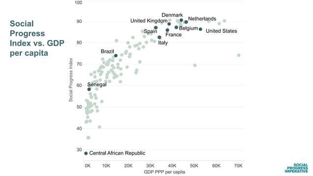 Brazil Social Progress Index vs. GDP per capita France United Kingdom Netherlands Belgium Spain Italy Denmark United State...