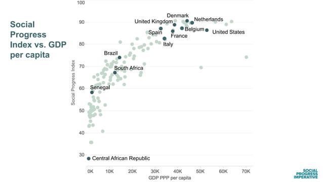 Social Progress Index vs. GDP per capita Brazil France United Kingdom Netherlands Belgium Spain Italy Denmark United State...