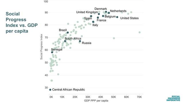 Social Progress Index vs. GDP per capita Russia Brazil France United Kingdom Netherlands Belgium Spain Italy Denmark Unite...