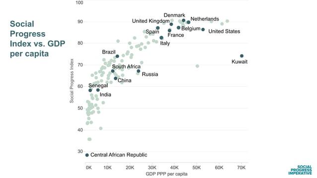 Kuwait Social Progress Index vs. GDP per capita China Russia Brazil France United Kingdom Netherlands Belgium Spain Italy ...