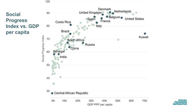 Kuwait Social Progress Index vs. GDP per capita India China Russia Brazil France United Kingdom Netherlands Belgium Spain ...