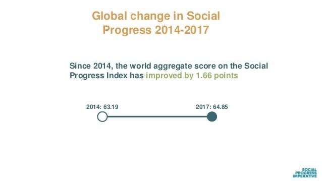 Global Social Progress is Uneven