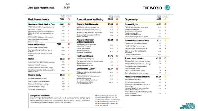 Social Progress Index vs. GDP per capita World