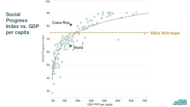 Social Progress Index vs. GDP per capita World SDGs 2030 target Costa Rica World in 2030?