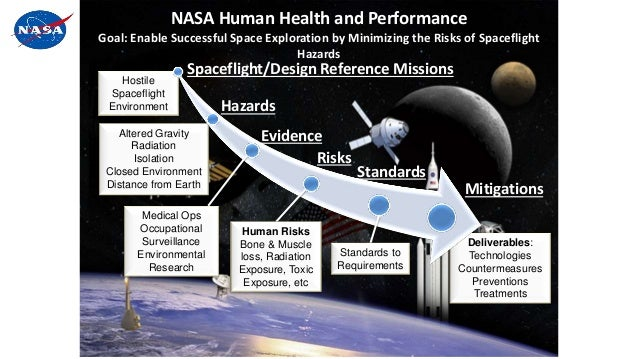 Hostile Spaceflight Environment Altered Gravity Radiation Isolation Closed Environment Distance from Earth Mitigations NAS...