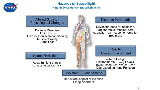 Hazards of Spaceflight Hazards Drive Human Spaceflight Risks 13 Altered Gravity - Physiological Changes Distance from eart...