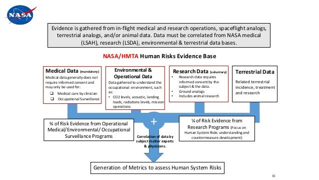 Evidence is gathered from in-flight medical and research operations, spaceflight analogs, terrestrial analogs, and/or anim...