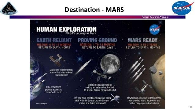 Human Research Program Destination - MARS 20