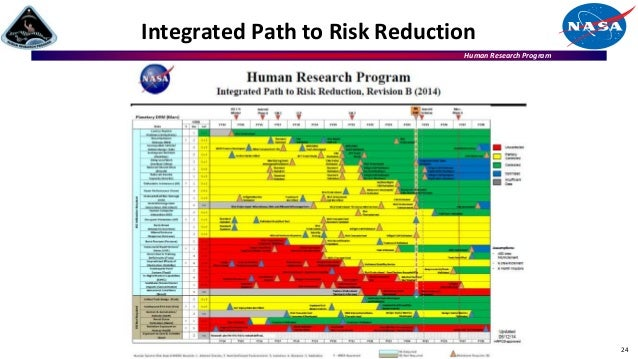 Human Research Program Integrated Path to Risk Reduction 24
