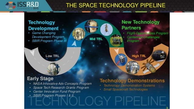 THE SPACE TECHNOLOGY PIPELINE 3 Continues maturation of promising low TRL technologies from CIF, SBIR, etc… Technology Dev...