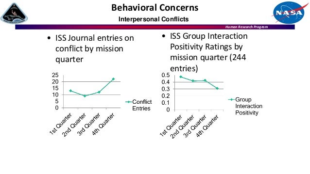 Human Research Program • ISS Journal entries on conflict by mission quarter Behavioral Concerns Interpersonal Conflicts • ...