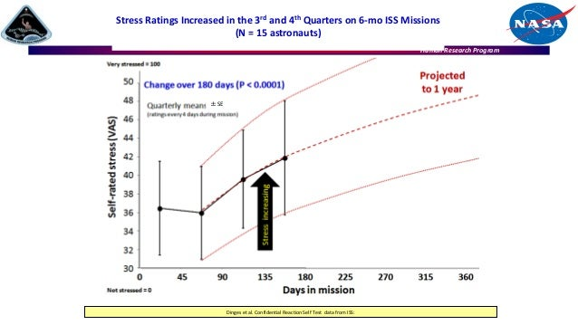 Human Research Program Stress Ratings Increased in the 3rd and 4th Quarters on 6-mo ISS Missions (N = 15 astronauts) Dinge...