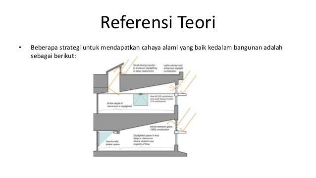 Referensi Teori • Beberapa strategi untuk mendapatkan cahaya alami yang baik kedalam bangunan adalah sebagai berikut: