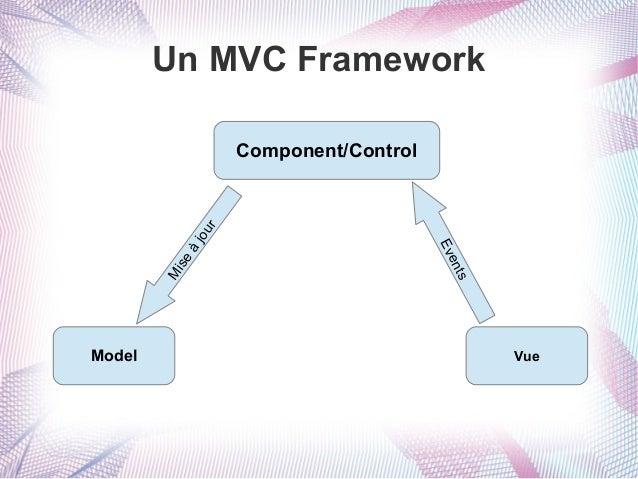 Un MVC Framework  à Mi se  Model  ts en Ev  jou r  Component/Control  Vue