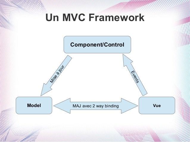 Un MVC Framework  Mi se  à  ts en Ev  jou r  Component/Control  Model  MAJ avec 2 way binding  Vue