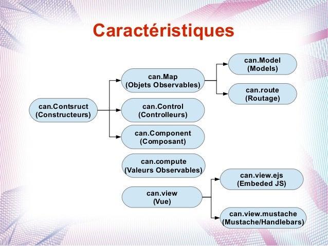 Caractéristiques can.Map (Objets Observables) can.Contsruct (Constructeurs)  can.Control (Controlleurs)  can.Model (Models...