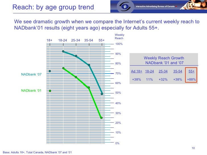 Reach: by age group trend Base: Adults 18+, Total Canada, NADbank '07 and '01 We see dramatic growth when we compare the I...
