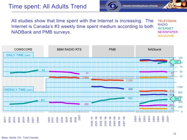 All studies show that time spent with the Internet is increasing.  The Internet is Canada's #3 weekly time spent medium ac...