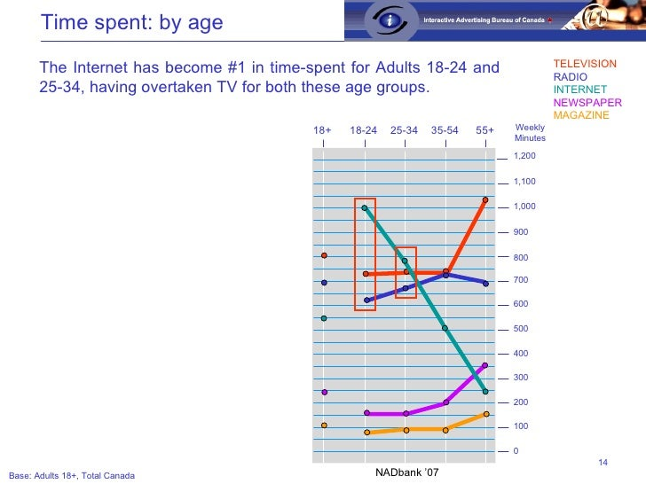 Time spent: by age The Internet has become #1 in time-spent for Adults 18-24 and 25-34, having overtaken TV for both these...