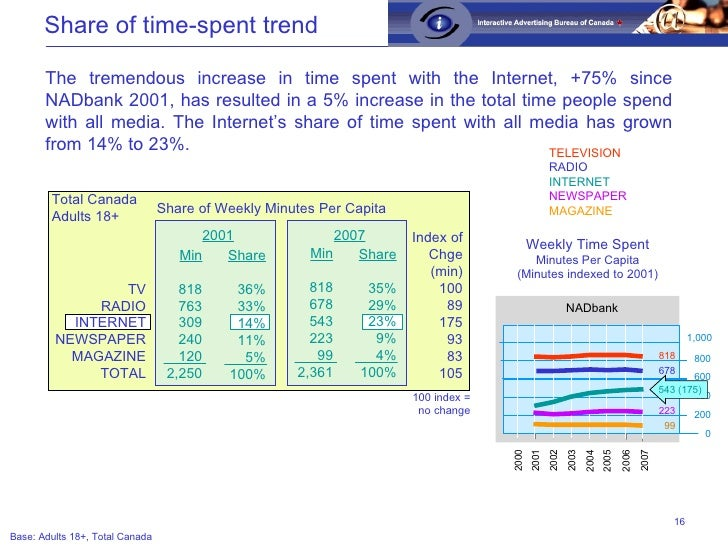 Share of Weekly Minutes Per Capita Total Canada Adults 18+ 2007 Min 818 678 543 223 99 2,361 The tremendous increase in ti...