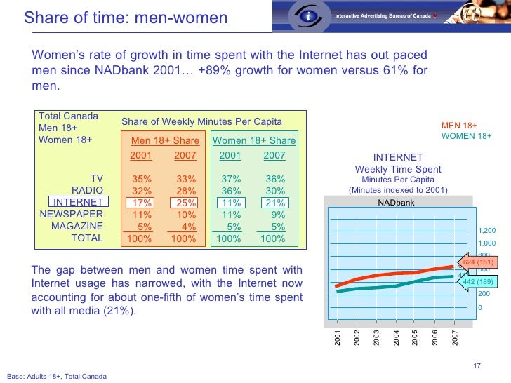 Share of Weekly Minutes Per Capita Total Canada Men 18+ Women 18+ MEN 18+ WOMEN 18+ Women 18+ Share Base: Adults 18+, Tota...
