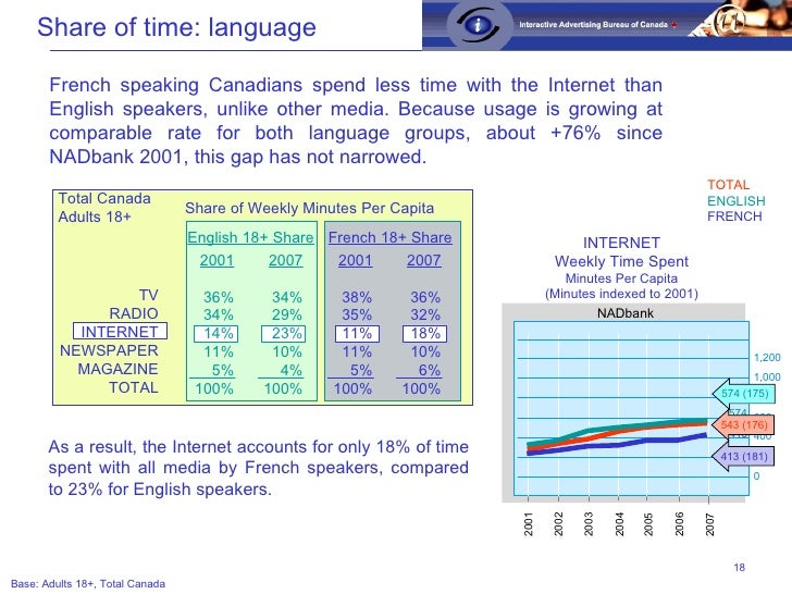 French speaking Canadians spend less time with the Internet than English speakers, unlike other media. Because usage is gr...