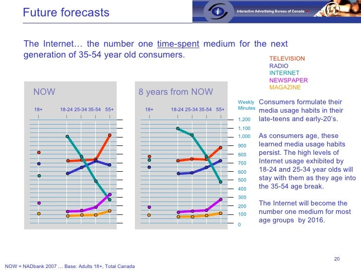 Future forecasts The Internet… the number one  time-spent  medium for the next generation of 35-54 year old consumers. NOW...