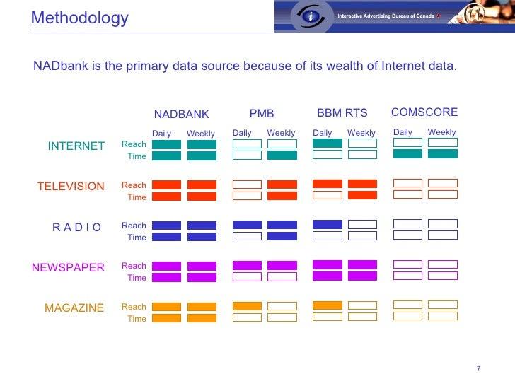 Methodology <ul><ul><li>NADbank is the primary data source because of its wealth of Internet data. </li></ul></ul>TELEVISI...