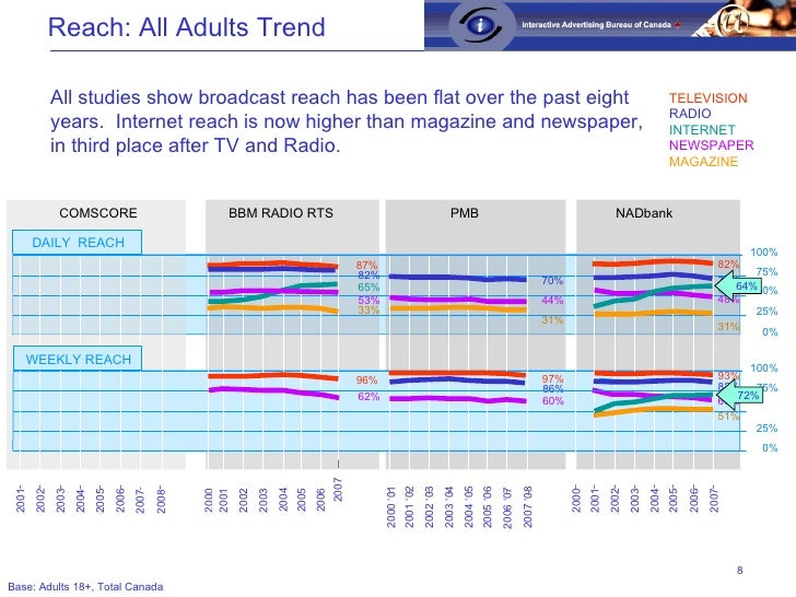 All studies show broadcast reach has been flat over the past eight years.  Internet reach is now higher than magazine and ...