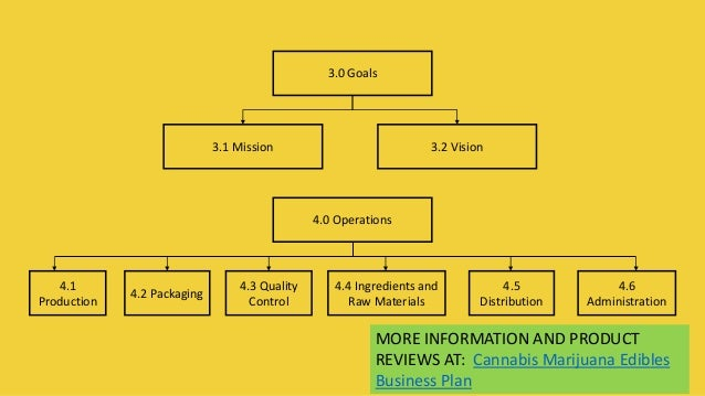 Cannabis Marijuana Edibles Company Business Plan Template - Production company business plan template