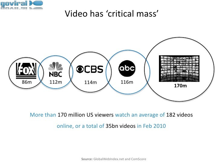 Video has 'critical mass'<br />86m<br />112m<br />116m<br />114m<br />170m<br />More than 170 million US viewers watch an ...