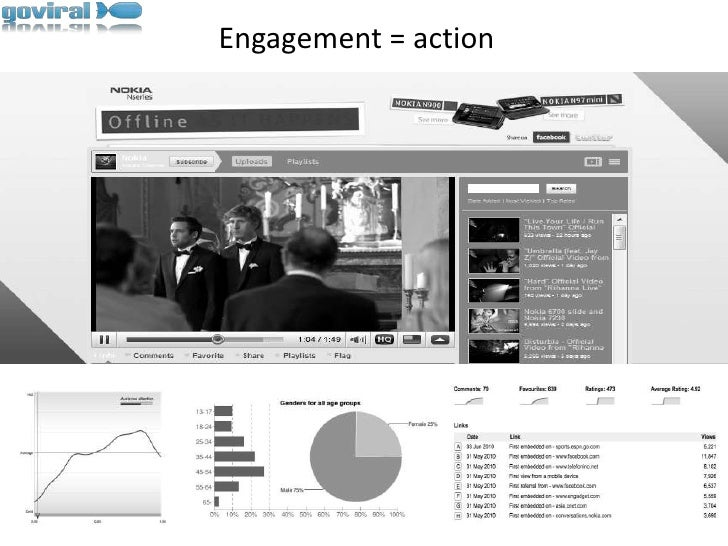 Engagement = action<br />
