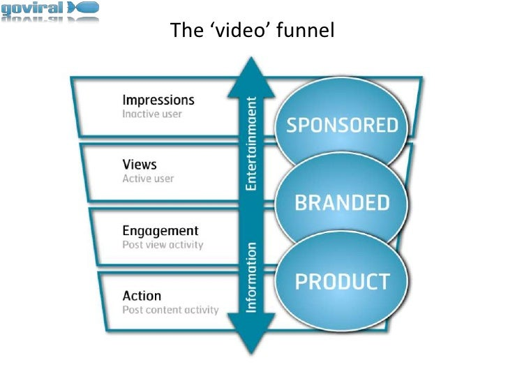 The 'video' funnel<br />