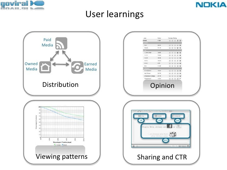 User learnings<br />Paid <br />Media <br /><br />Owned <br />Media<br />Earned <br />Media<br />Distribution<br />Opinio...