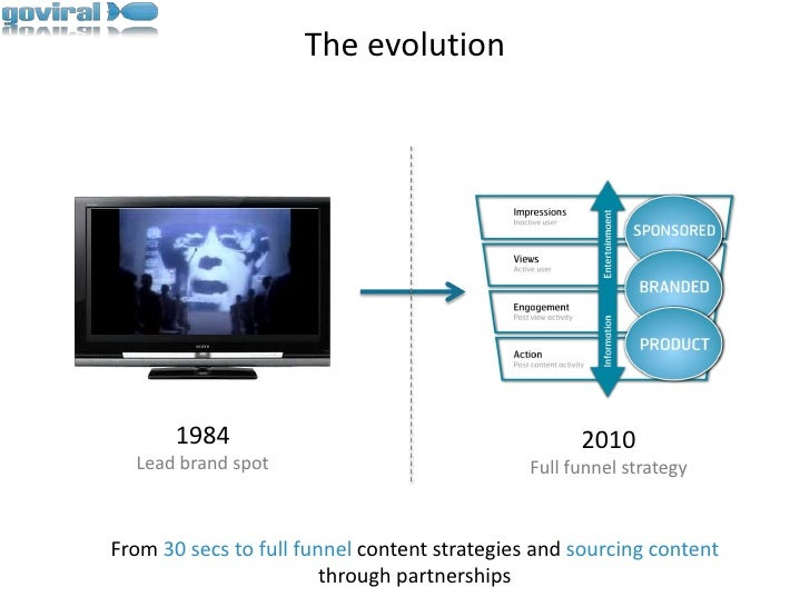 The evolution<br />1984<br />Lead brand spot<br />2010<br />Full funnel strategy<br />From 30 secs to full funnel content ...