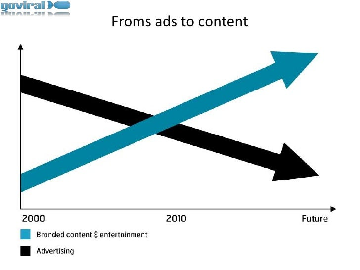 Froms ads to content<br />
