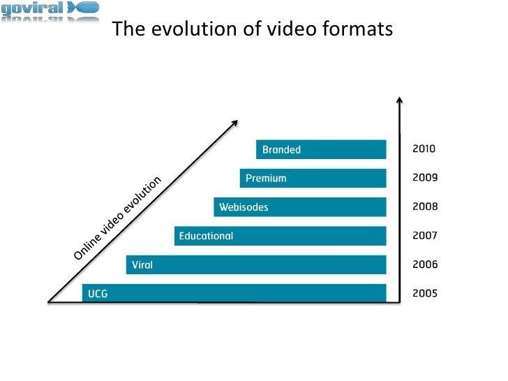 The evolution of video formats<br />Online video evolution<br />